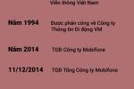 Infographic: Su nghiep ong Le Nam Tra vua bi khoi to lien quan thuong vu MobiFone mua AVG hinh anh 1