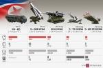Dàn tên lửa phòng không Triều Tiên có thể đe dọa oanh tạc cơ Mỹ