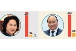 'Quốc hội bỏ phiếu khắt khe, số phiếu tín nhiệm cao của Chủ tịch Quốc hội và Thủ tướng là kết quả mĩ mãn'
