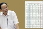 Phổ điểm thi THPT Quốc gia bất thường, Giám đốc Sở GD&ĐT Hà Giang lên tiếng