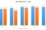 Ngân hàng Thế giới dự báo GDP Việt Nam năm 2017 đạt 6,3%