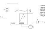 MBR - ứng dụng công nghệ sinh học màng trong xử lý nước thải