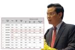Con gái được nâng điểm thi, Bí thư Hà Giang Triệu Tài Vinh nói gì?