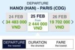 Mua vé máy bay Pháp giá rẻ gấp 10 lần, khách Việt lao đao
