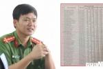 Bảng học lực, hạnh kiểm của 35 chiến sỹ cơ động tại Lạng Sơn