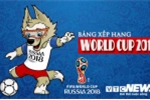 Bảng xếp hạng bóng đá World Cup 2018 hôm nay mới nhất