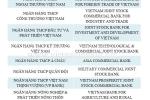 Công bố Top 10 Ngân hàng thương mại Việt Nam uy tín năm 2018