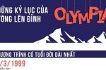 Những kỷ lục đáng nhớ nhất trong 17 năm 'Đường lên đỉnh Olympia'