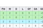 Olympic Han Quoc co tinh thua Malaysia de tranh gap Viet Nam? hinh anh 2