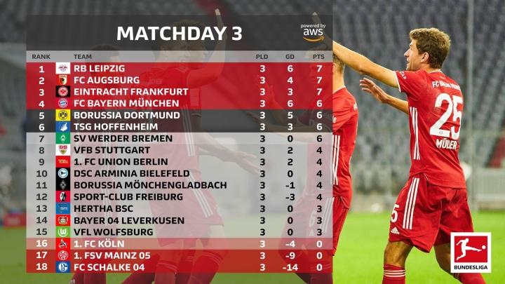 Vòng 4 Bundesliga: Bayern Munich dễ thắng đậm, Dortmund gặp chướng ngại lớn - 4