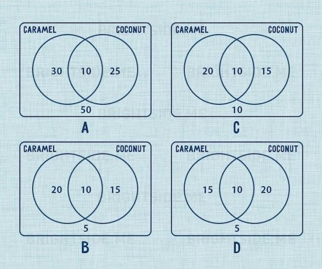 Bài toán của học sinh lớp 6 khiến phụ huynh chịu thua