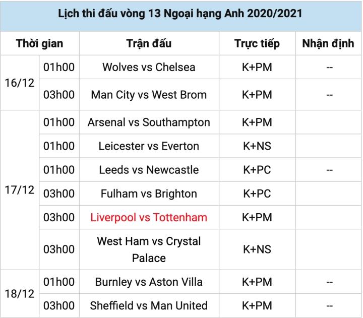 Vòng 13 Ngoại Hạng Anh: Liverpool đấu Tottenham, Leicester lên đầu bảng? - 3