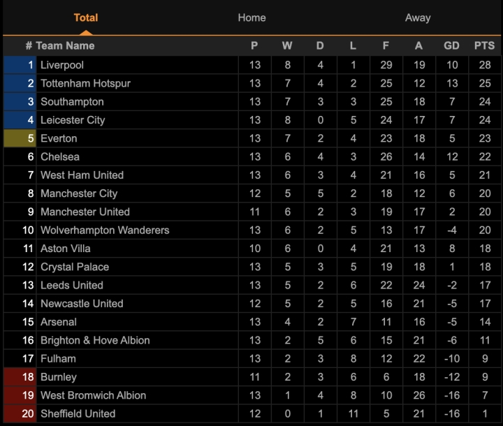 Kết quả Ngoại hạng Anh: Đánh bại Tottenham, Liverpool chiếm ngôi đầu bảng - 3