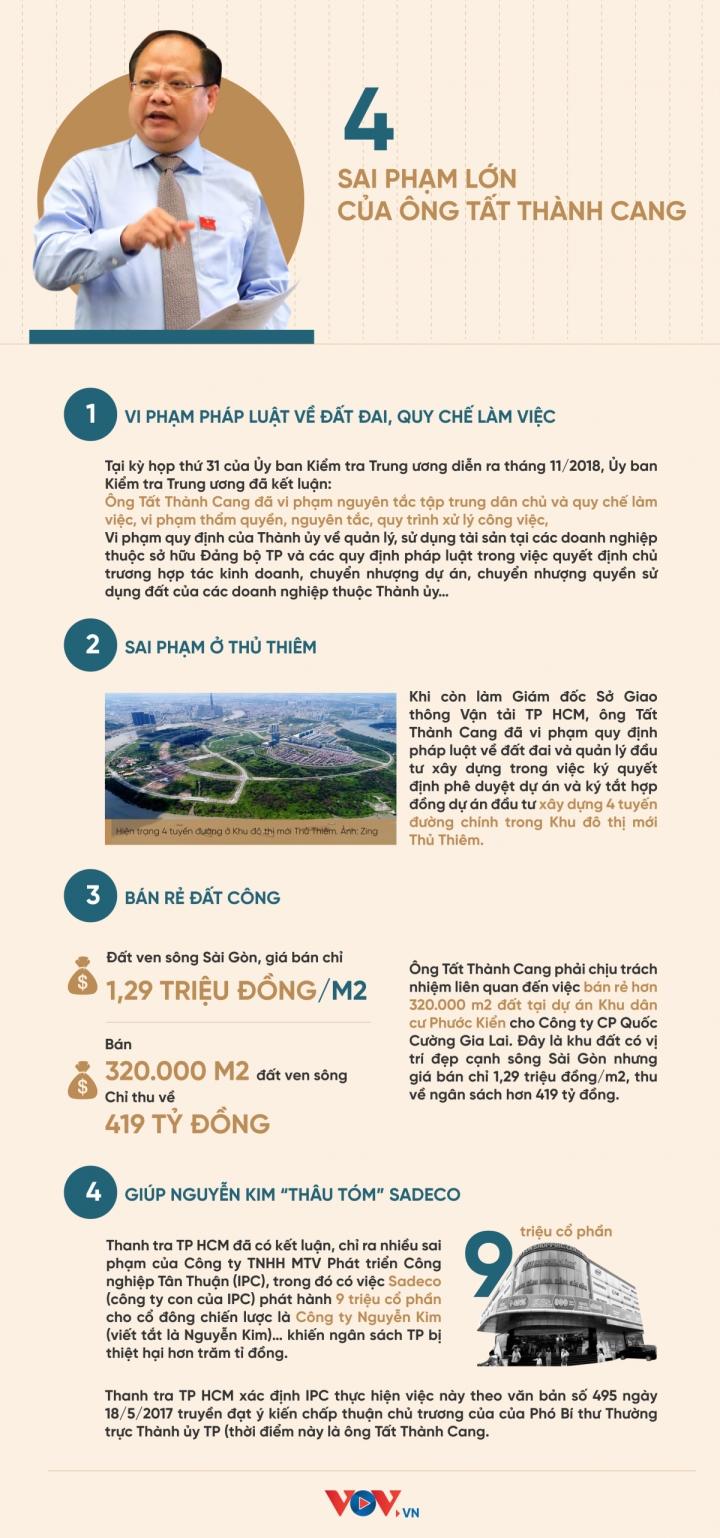 Infographic: 4 sai phạm lớn của ông Tất Thành Cang - 1