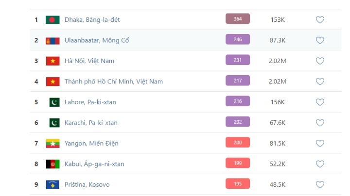 Sáng nay, Hà Nội và TP.HCM 'lọt' top 4 thành phố ô nhiễm không khí nhất thế giới - 1