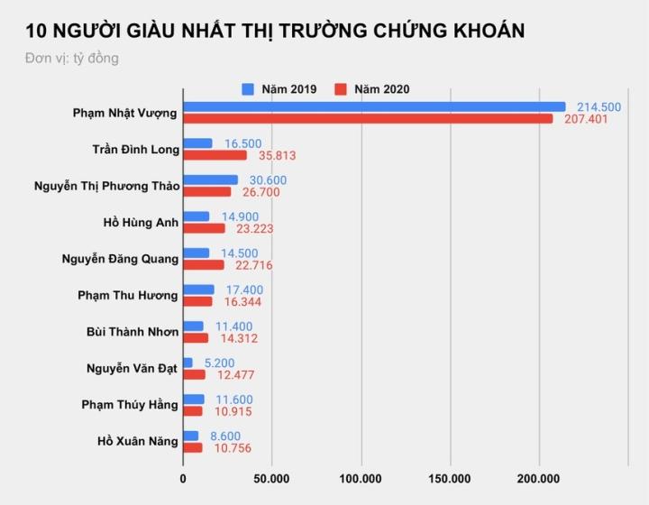 Đại gia chứng khoán Việt giàu lên hay nghèo đi sau một năm? - 1