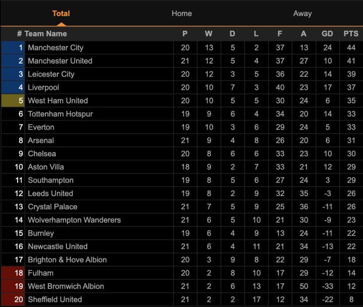 Kết quả Ngoại hạng Anh: Hòa Arsenal, Man Utd lỡ cơ hội bám đuổi Man City - 3