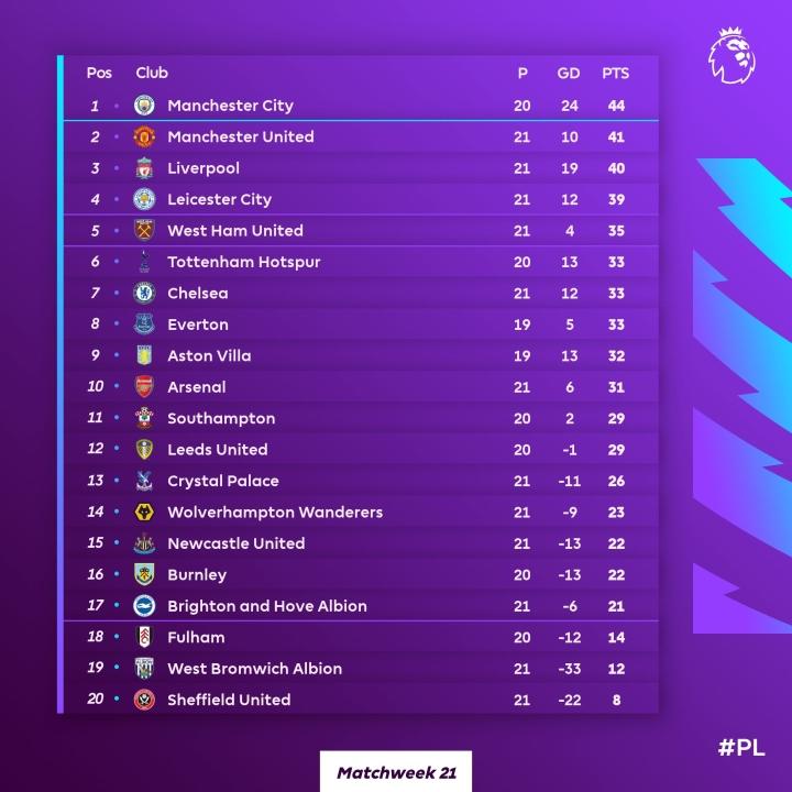Đua vô địch Ngoại hạng Anh: Man Utd đuối sức trước Man City - 6