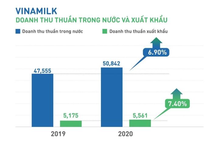 Vinamilk được vinh danh 'Tài sản đầu tư có giá trị của ASEAN' - 2