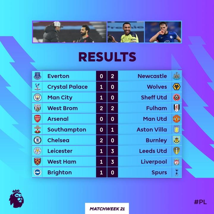 Đua vô địch Ngoại hạng Anh: Man Utd đuối sức trước Man City - 1