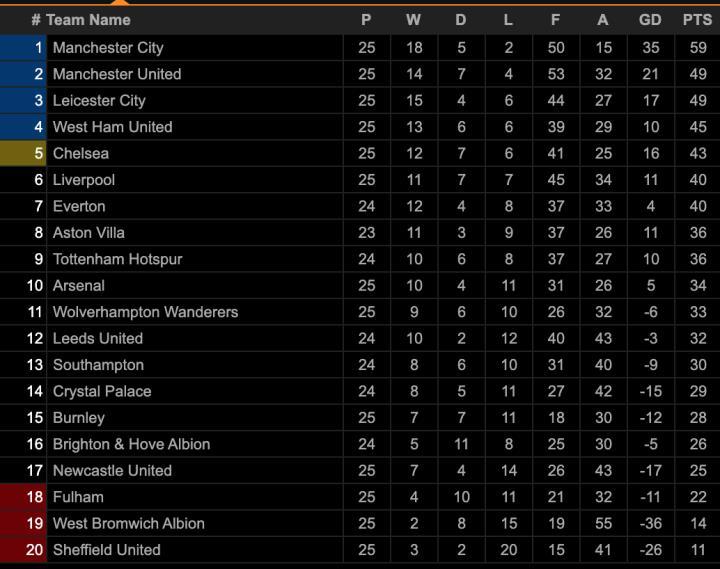Đua vô địch Ngoại hạng Anh: Man Utd có cản nổi Man City? - 4