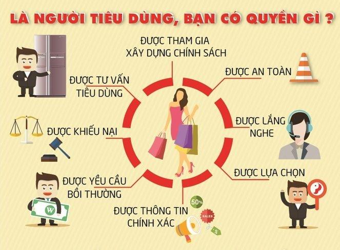 'Bật mí' về Ngày Quyền người tiêu dùng Việt Nam - 4