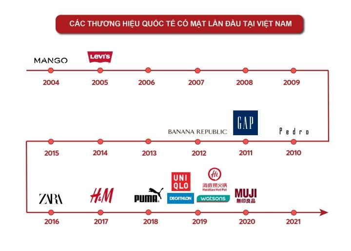 Nhìn lại 'cơn bão' thương hiệu bán lẻ đổ bộ vào Việt Nam trong nửa thập kỷ qua - 1