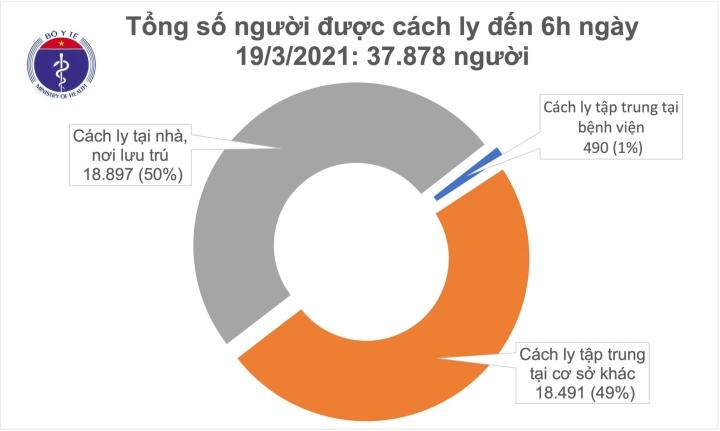 Sáng 19/3, Việt Nam không có ca COVID-19 mới, hơn 27.000 người được tiêm vaccine - 1