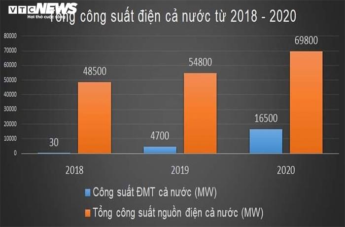 Nghịch lý thừa điện mặt trời: Cách nào cứu doanh nghiệp?
