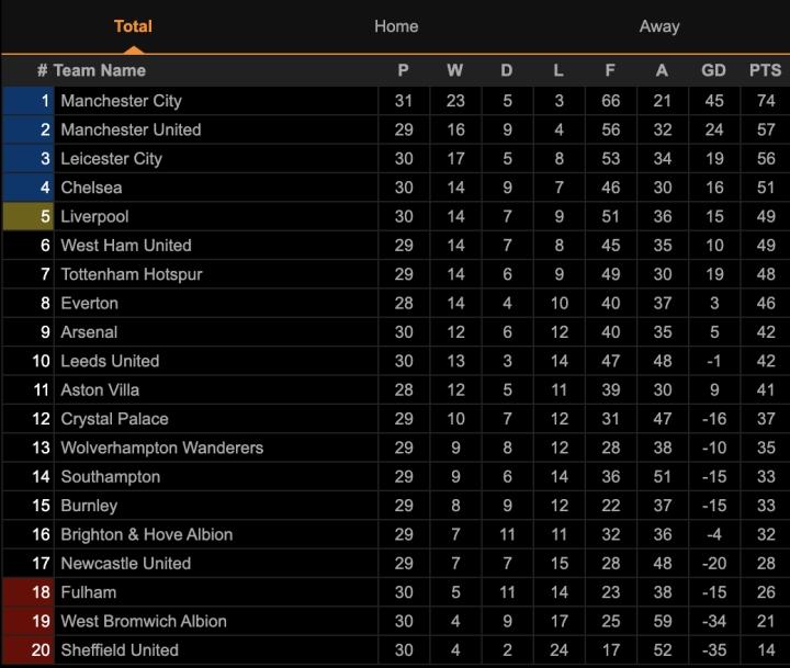Kết quả Ngoại hạng Anh: Siêu dự bị tỏa sáng, Liverpool đè bẹp Arsenal  - 3