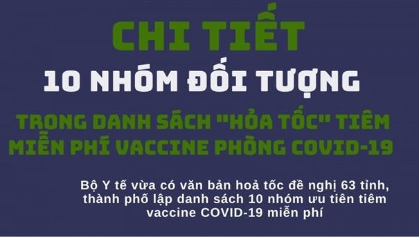 Infographic: 10 nhóm ưu tiên 'hỏa tốc' tiêm vaccine COVID-19 miễn phí