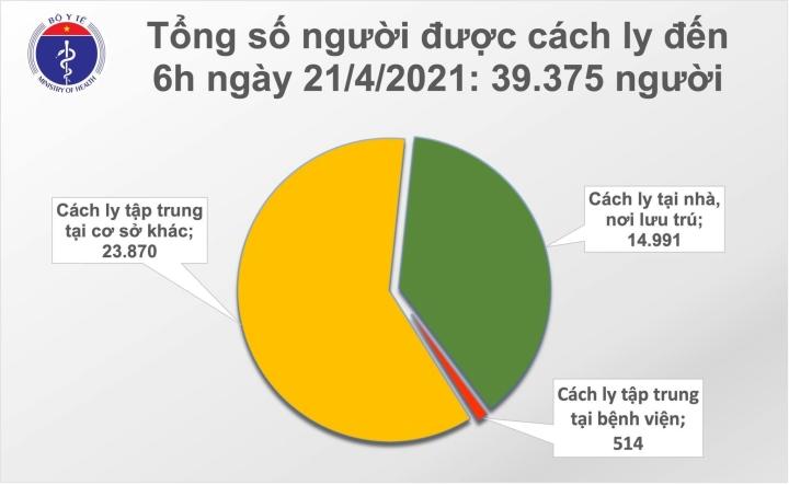 Sáng 21/4, Việt Nam không có ca COVID-19, hơn 100.000 người được tiêm vaccine - 1