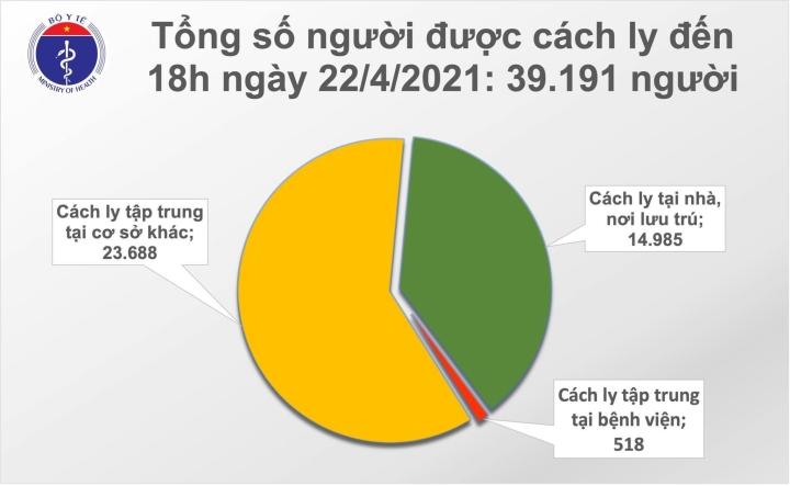 Chiều 22/4, Việt Nam ghi nhận thêm 4 ca COVID-19 mới - 1