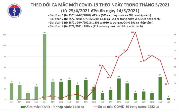 Sáng 14/5, Việt Nam có 30 ca COVID-19 mới - 2