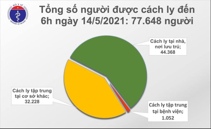 Sáng 14/5, Việt Nam có 30 ca COVID-19 mới - 1