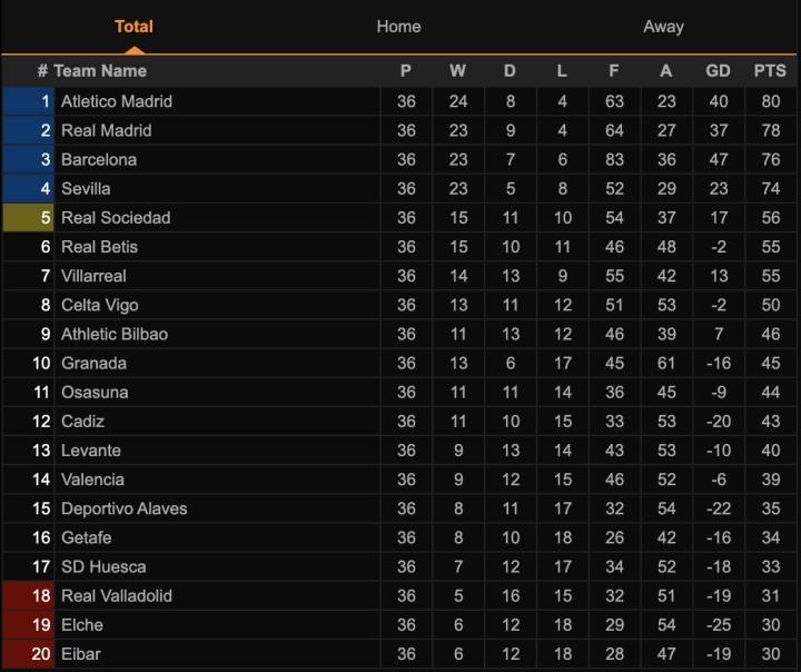 Vòng 37 LaLiga: Lật đổ đế chế Real - Barca, Atletico Madrid lên ngôi vô địch? - 4