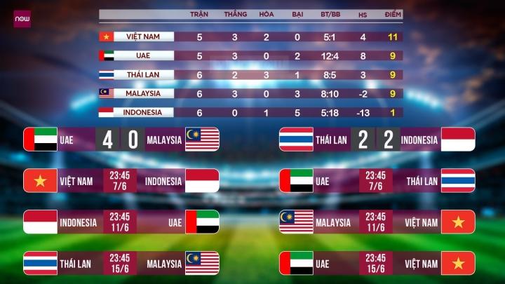 Hòa Thái Lan, tuyển Indonesia nhận lệnh thắng Việt Nam - 2
