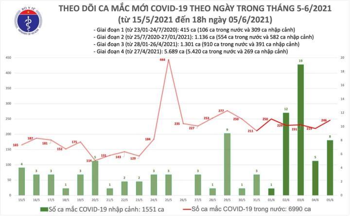 Việt Nam thêm 83 người mắc COVID-19, có một nhân viên y tế - 1