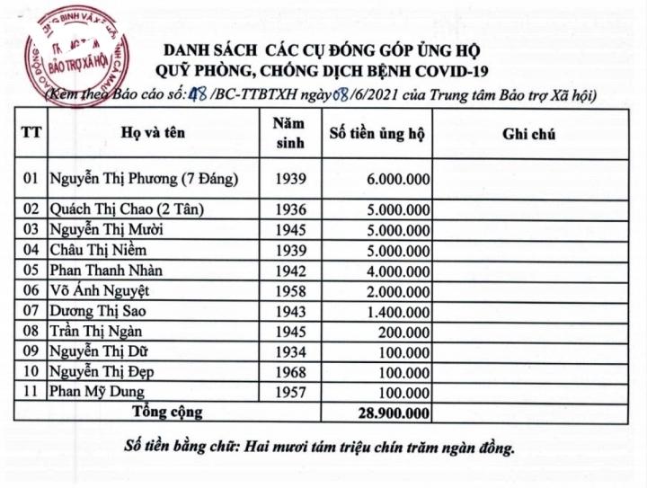 Nhiều cụ bà neo đơn ở Cà Maugóp tiền cho Quỹ vaccine COVID-19 - 2