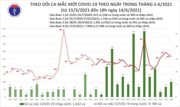 Chiều 14/6, thêm 80 bệnh nhân COVID-19 - 1