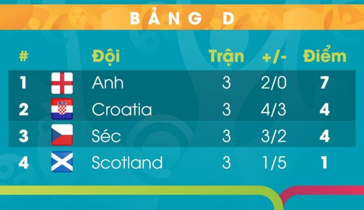 Kết quả EURO 2020: Anh chiếm ngôi đầu, chờ đối thủ ở bảng tử thần - 2