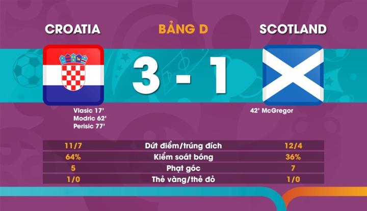 Kết quả EURO 2020: Modric lập siêu phẩm, Croatia vượt qua vòng bảng - 3