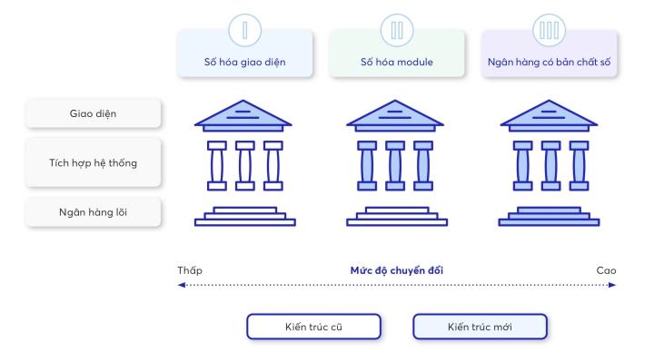 Ứng dụng ngân hàng số tại Việt Nam: Lấy khách hàng làm cốt lõi - 2