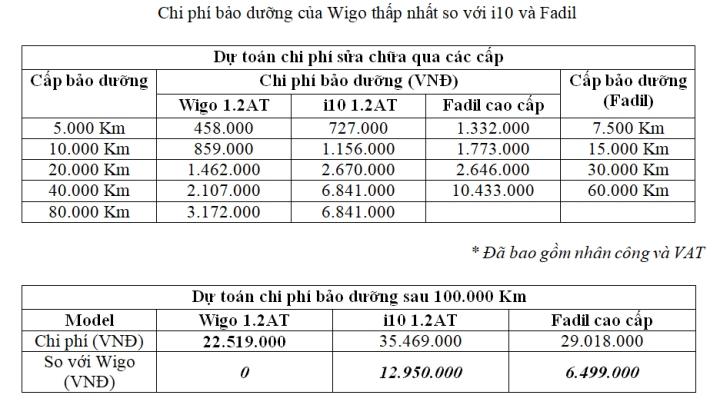 Toyota Wigo mang ưu thế nổi trội ở phân khúc xe hạng A - 5