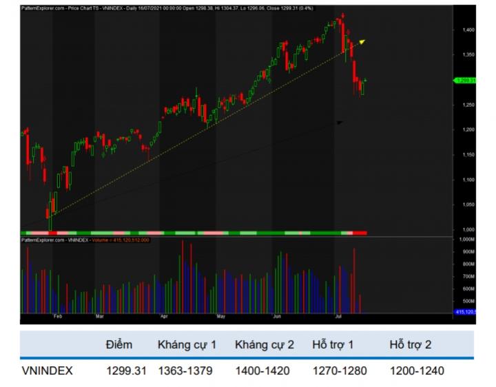 Thị trường chưa có dấu hiệu hồi phục đáng tin cậy, hạn chế bắt đáy cổ phiếu - 2