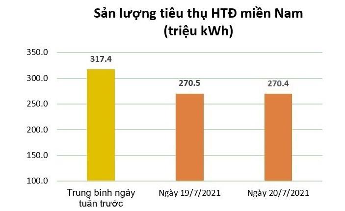 Tiêu thụ điện giảm mạnh khi 19 tỉnh, thành phố miền Nam thực hiện giãn cách - 2