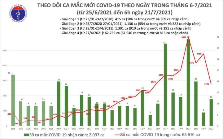 Sáng 21/7, Việt Nam thêm 2.787 ca COVID-19 - 1