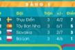 Bảng xếp hạng EURO 2020 bảng E: Tây Ban Nha đứng sau Thụy Điển