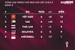 Bảng xếp hạng vòng loại World Cup 2022: Đội tuyển Việt Nam bỏ xa Thái Lan