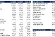 Quý I/2020, doanh thu thuần Vinamilk tăng trưởng 7,3%
